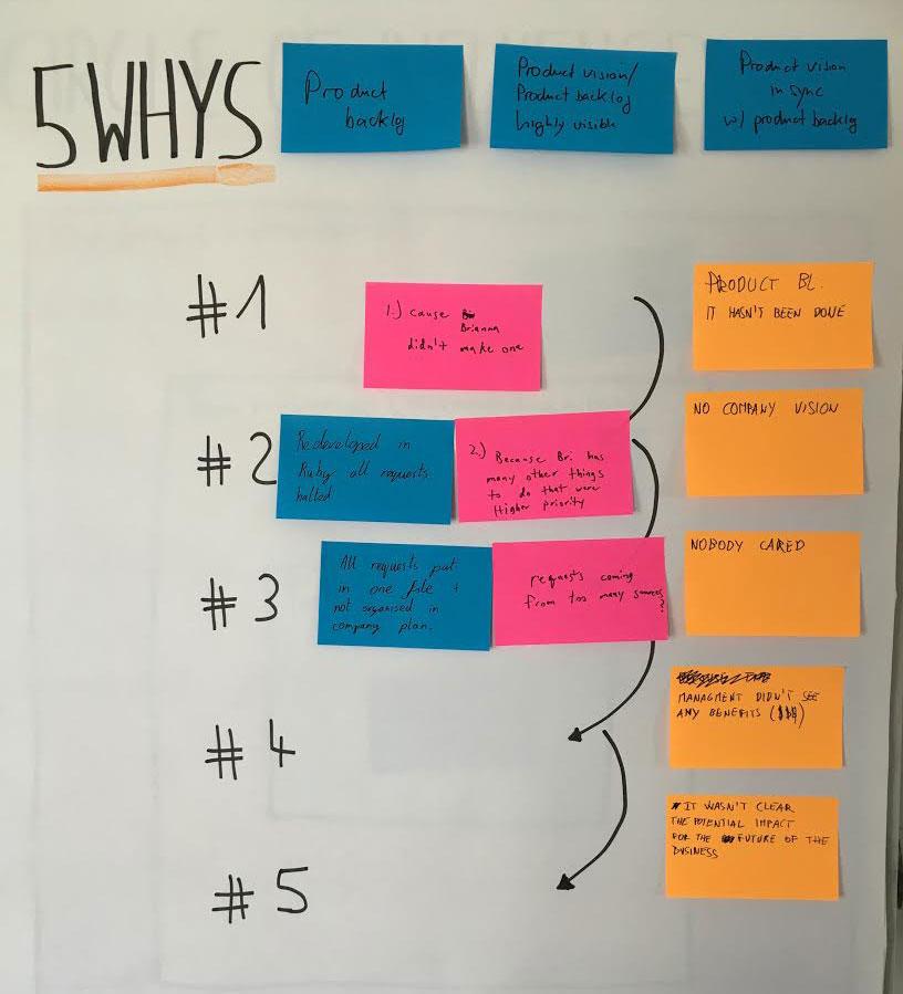 Retromat 5 Whys 8